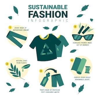 手描きの持続可能なファッションのインフォグラフィック