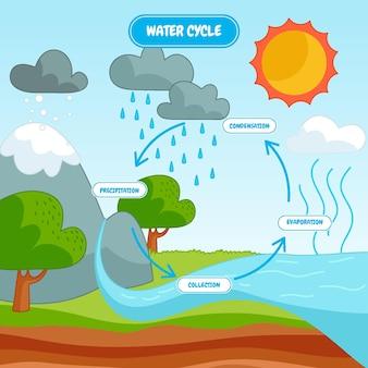 Illustrazione disegnata a mano del ciclo dell'acqua