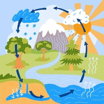 Ciclo dell'acqua disegnato a mano in natura
