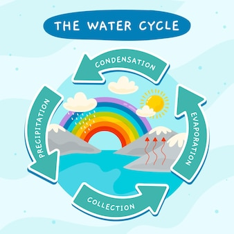 Hand drawn water cycle with arrows