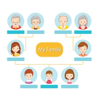 Happy family tree, infographic of relationship
