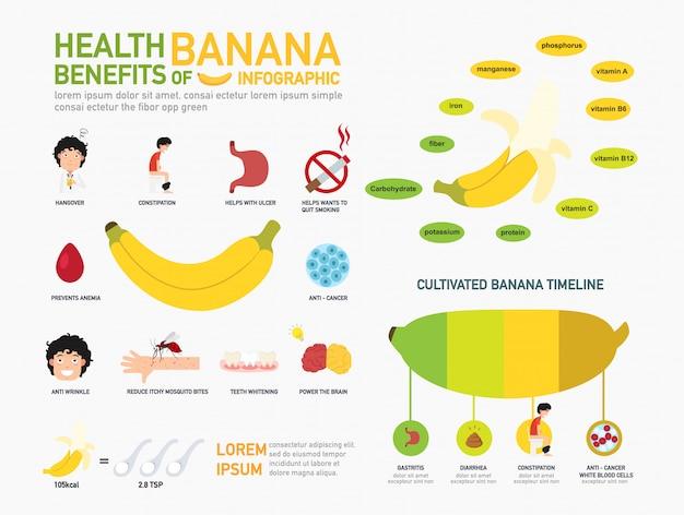 Health benefits of banana infographics. informative poster ready to print