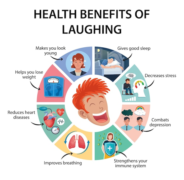 Health benefits of laughing infographic vector illustration