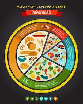 Инфографика здорового питания, данные и диаграмма