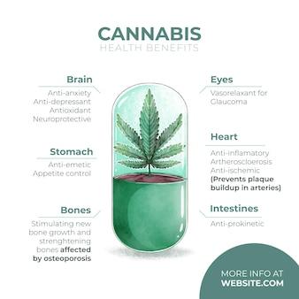 Benefici salutari dell'utilizzo di cannabis medicinale
