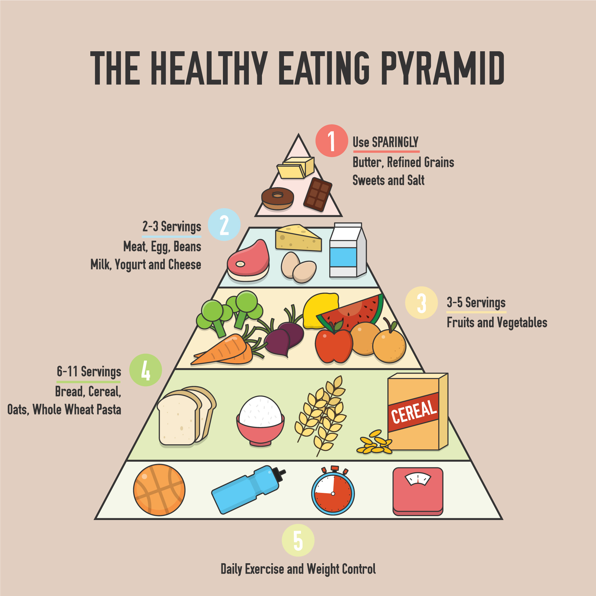 Healthy eating pyramid background