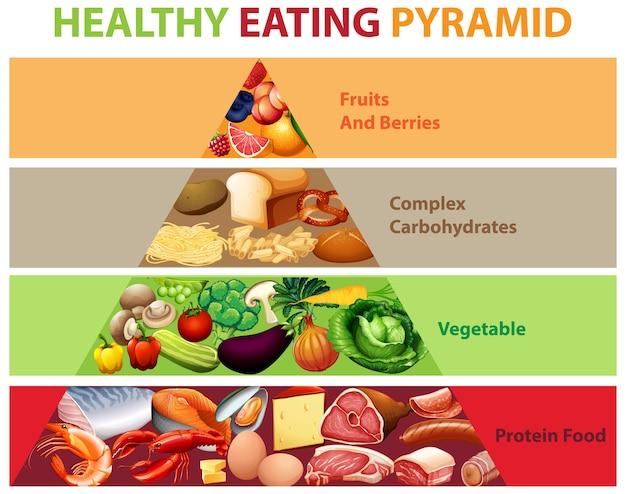 Healthy eating pyramid chart