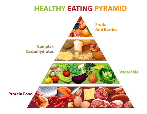 Grafico a piramide alimentare sano