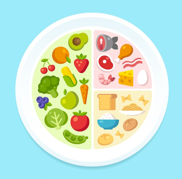 健康食品チャート