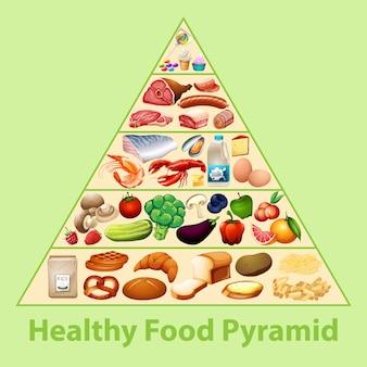 Пирамида здорового питания