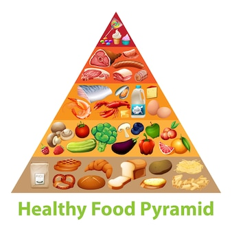 Healthy food pyramid chart