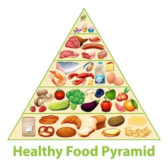 건강 식품 피라미드 차트