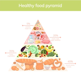 Healthy food pyramid isolated on white