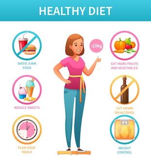 피해야 할 체중 조절 식사 제품과 함께 건강한 라이프 스타일 영양소가 풍부한 다이어트 만화 인포 그래픽