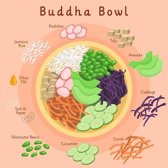 Здоровый органический рецепт миски будды