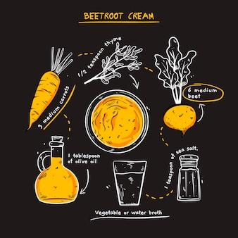 Здоровый рецепт крема из свеклы
