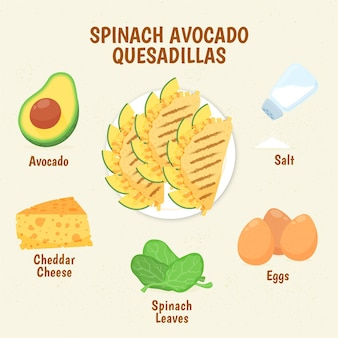 Ricetta quesadillas di avocado di spinaci sani