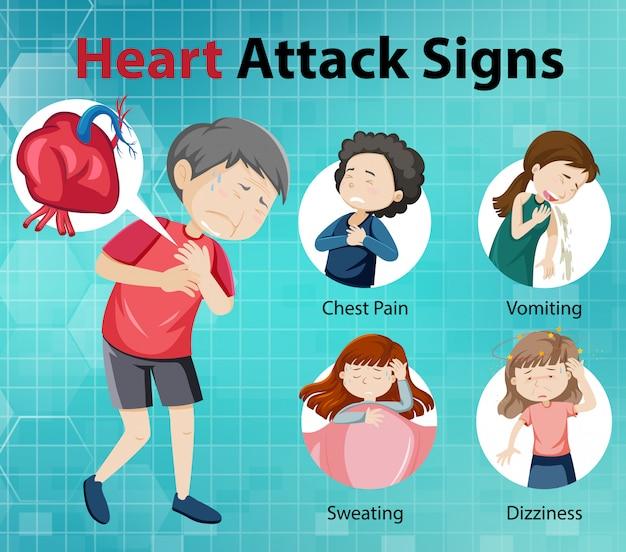心臓発作の症状や警告標識のインフォグラフィック