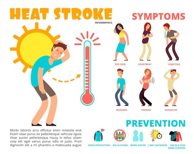 Heat stroke and summer sunstroke risk Premium Vector