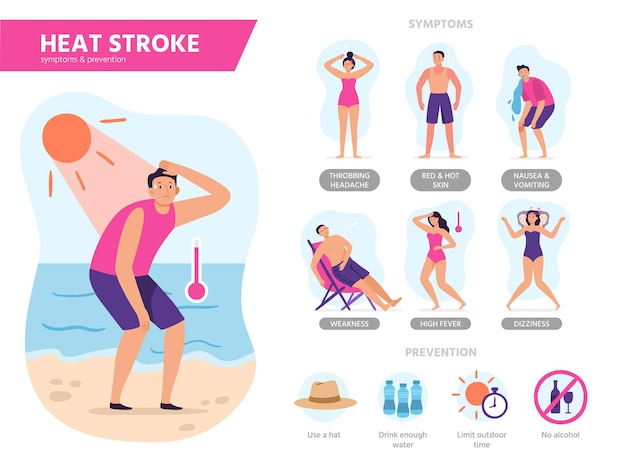 Heat stroke symptoms. sunshock protection, protecting from summer overheating and sunny days beach tips infographics illustration.