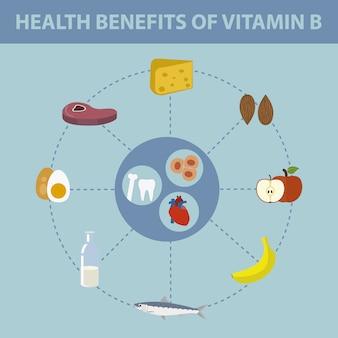 Benefici della salute della vitamina b
