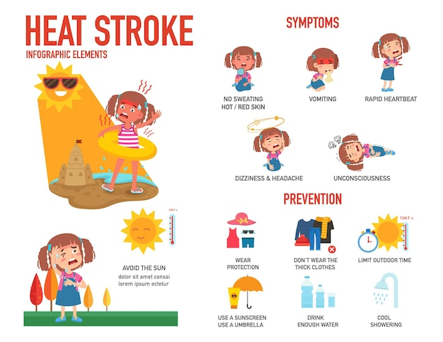 Heatstroke risk sign and symptom and prevention infographic Premium Vector
