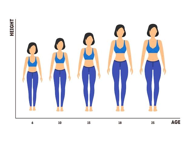 女の子から女性への成長の身長と年齢の測定フラットデザインスタイル