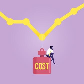 高いコストは利益率の低下を引き起こしますビジネスマンはコストワードで重い体重に座ります