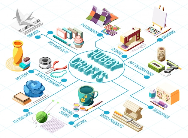 Hobby crafts isometric flowchart with knitting drawing pottery patchwork sewing 3d