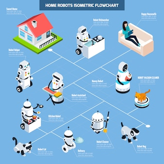Home robots isometric flowchart