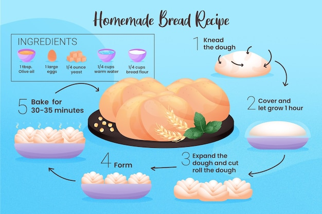 自家製パンのレシピコンセプト
