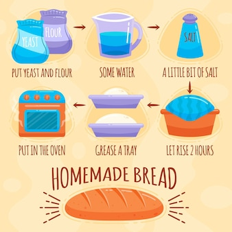 Homemade bread recipe and ingredients