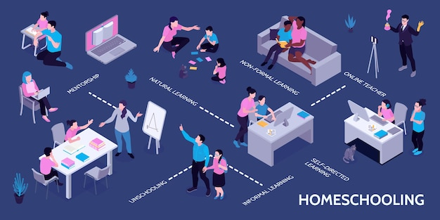 Homeschooling isometric infographic with online classes