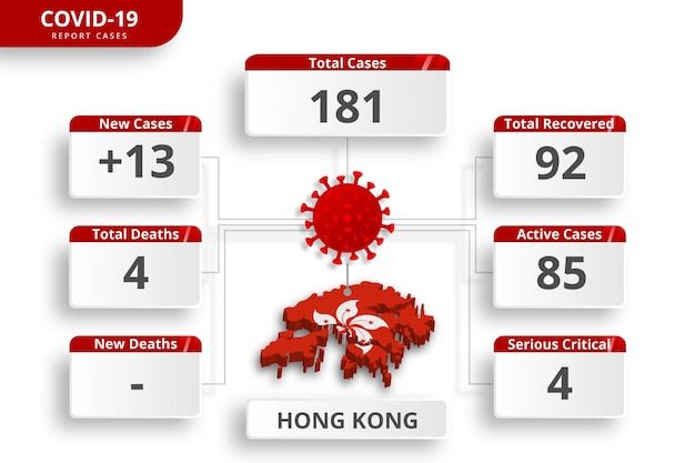 Hong kong coronavirus  confirmed cases. editable infographic template for daily news update. corona virus statistics by country.