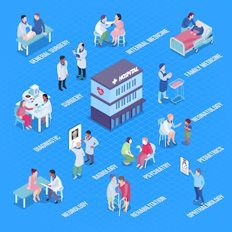 Hospital departments infographics layout