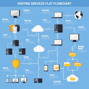 Hosting services  flowchart
