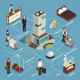 Hotel service including reception porter with luggage cleaning buffet isometric flowchart on blue