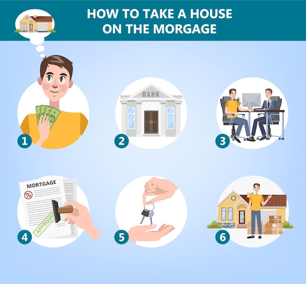 How to buy a house instruction. guide for people who want to rent a property. mortgage and real estate concept. flat vector illustration