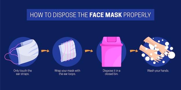 Come smaltire correttamente la maschera facciale