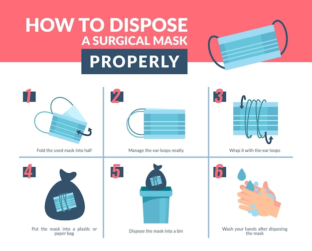 How to dispose the medical mask properly