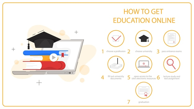 How to get education online instruction. online education .