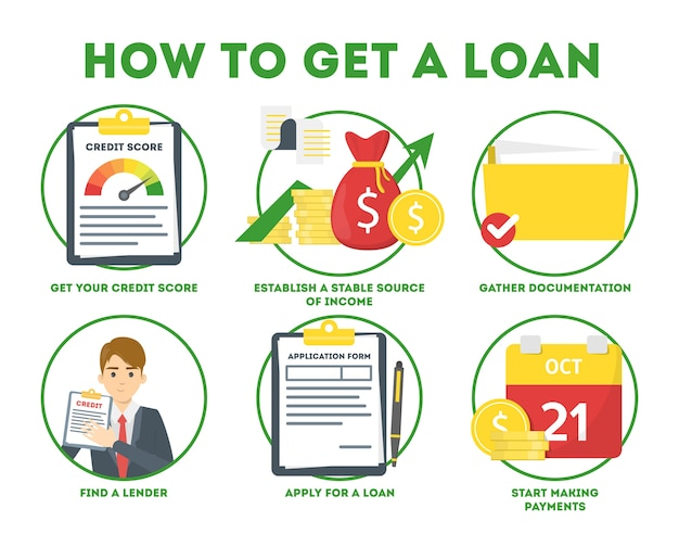 How to get a loan in bank instruction. guide for people who want to get credit.   illustration in cartoon style