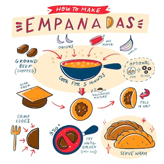 How to make empanadas hand drawn