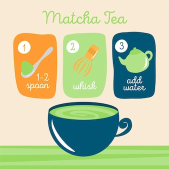 How to make matcha concept
