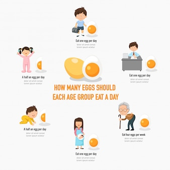How many eggs should each age group eat a day infographic