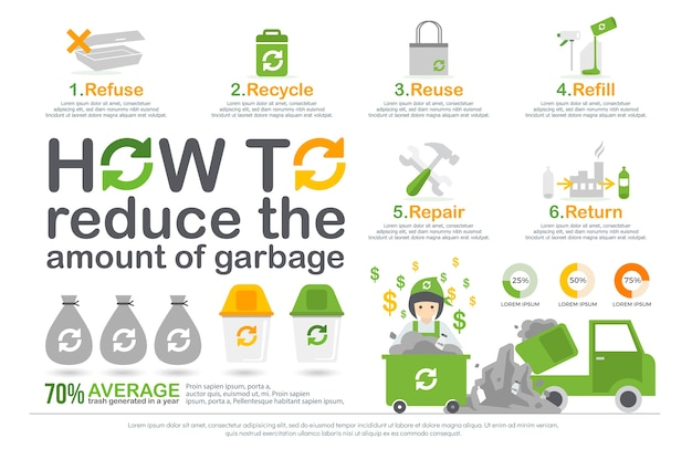 How to reduce the amount of garbage infographic