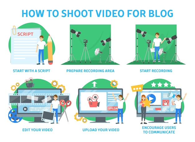 How to shoot video for your blog instruction. record video