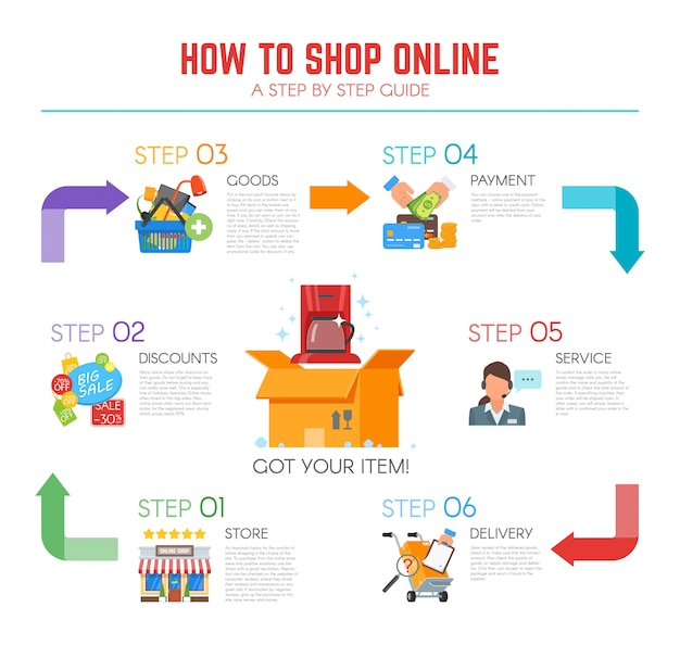 How to shop online infographic with six steps