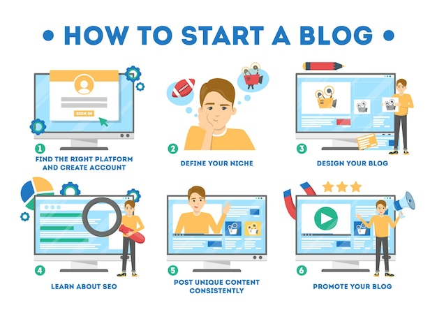 How to start a blog concept. guide for beginner