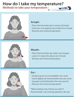 How to take your temperature illustration